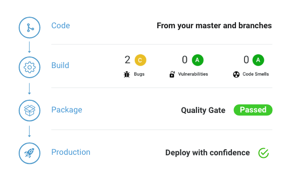 Enhance Your Workflow with Continuous Code Quality | SonarQube