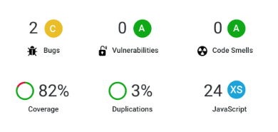 SonarQube's dashboard of continuous inspection